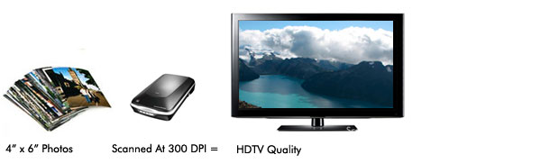 4x6 photo scan at 300 dpi is hdtv quality
