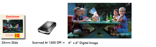 slide scan at 1500 dpi gives you 4x6 digital image